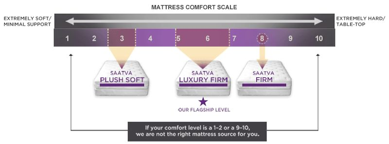 Saatva Mattress Review - Comfort And Firmness Options
